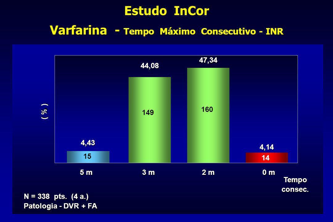 Varfarina - Tempo Máximo Consecutivo - INR