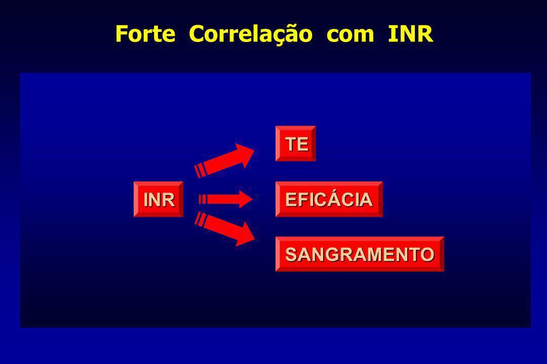 Forte Correlação com INR