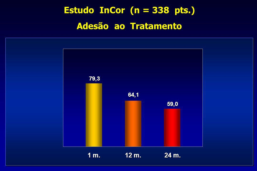 Estudo InCor (n = 338 pts.) Adesão ao Tratamento