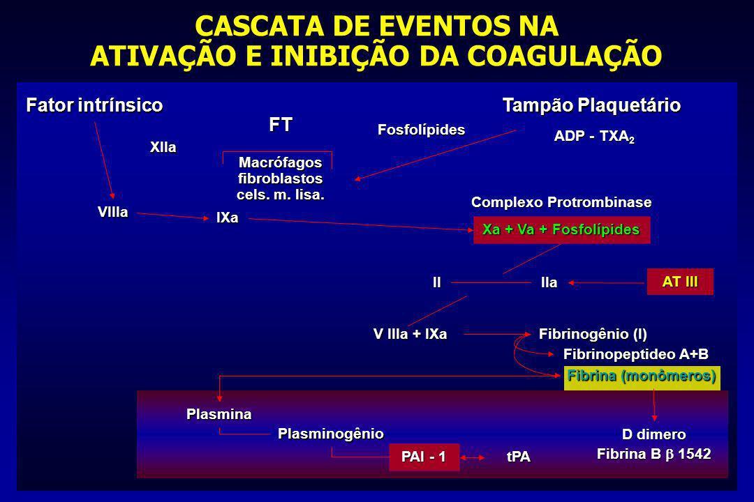 CASCATA DE EVENTOS NA ATIVAÇÃO E INIBIÇÃO DA COAGULAÇÃO
