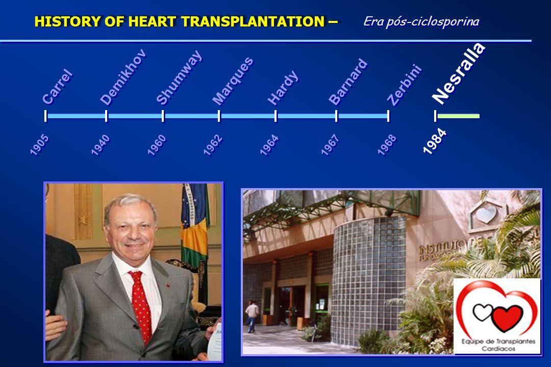 Nesralla HISTORY OF HEART TRANSPLANTATION – Demikhov Shumway Marques