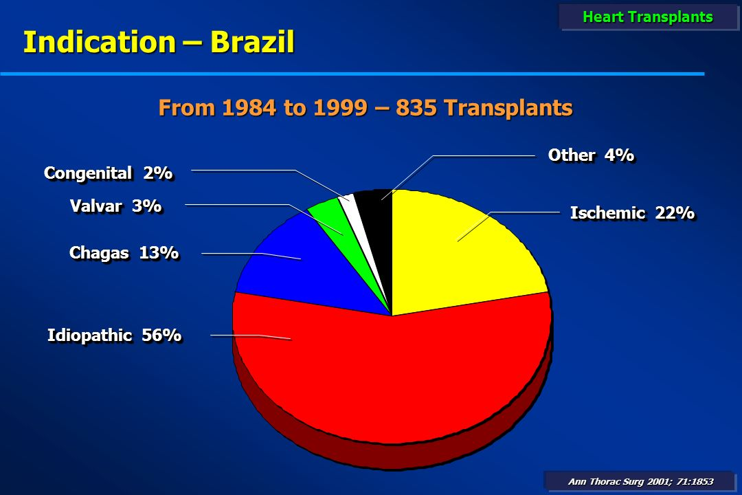Indication – Brazil From 1984 to 1999 – 835 Transplants Other 4%