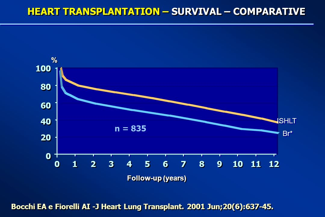 HEART TRANSPLANTATION – SURVIVAL – COMPARATIVE