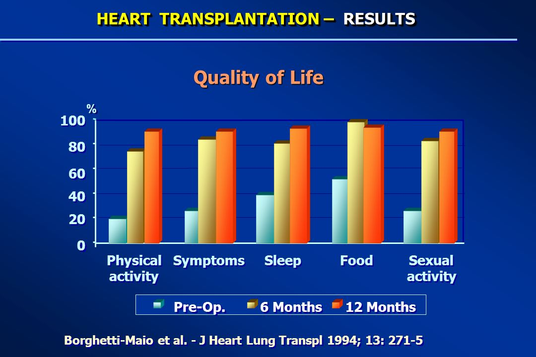 Quality of Life HEART TRANSPLANTATION – RESULTS 20 40 60 80 100