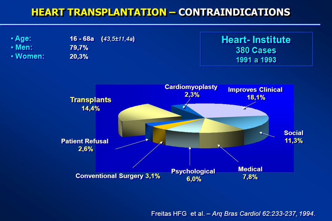 HEART TRANSPLANTATION – CONTRAINDICATIONS
