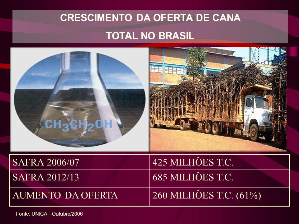 CRESCIMENTO DA OFERTA DE CANA