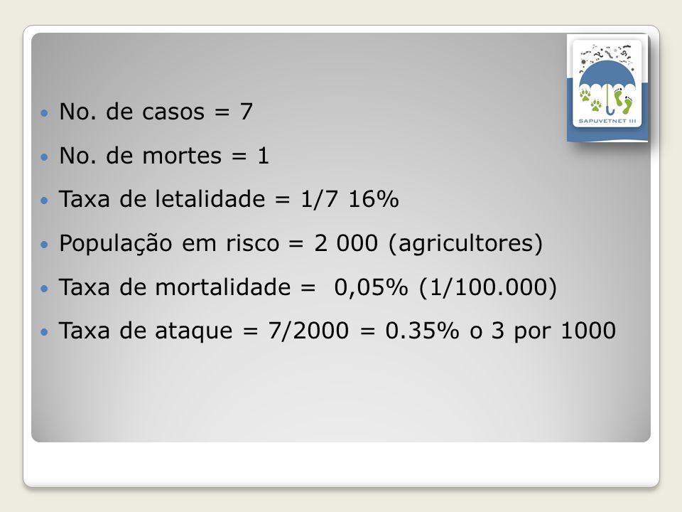 No. de casos = 7 No. de mortes = 1. Taxa de letalidade = 1/7 16% População em risco = 2 000 (agricultores)