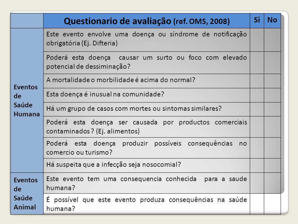 Questionario de avaliação (ref. OMS, 2008)
