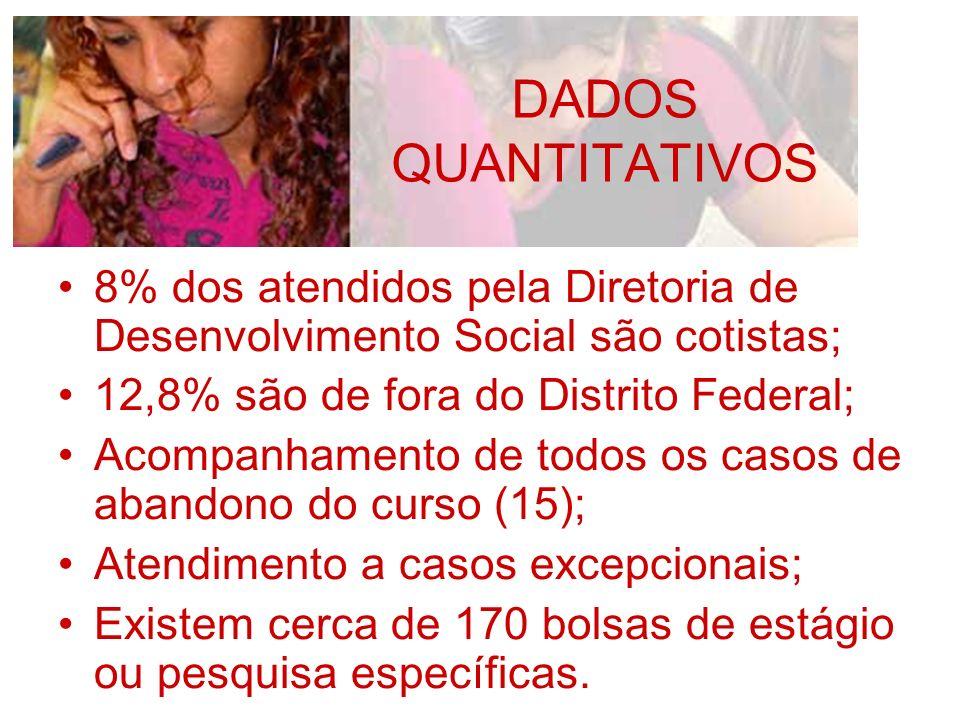 DADOS QUANTITATIVOS 8% dos atendidos pela Diretoria de Desenvolvimento Social são cotistas; 12,8% são de fora do Distrito Federal;