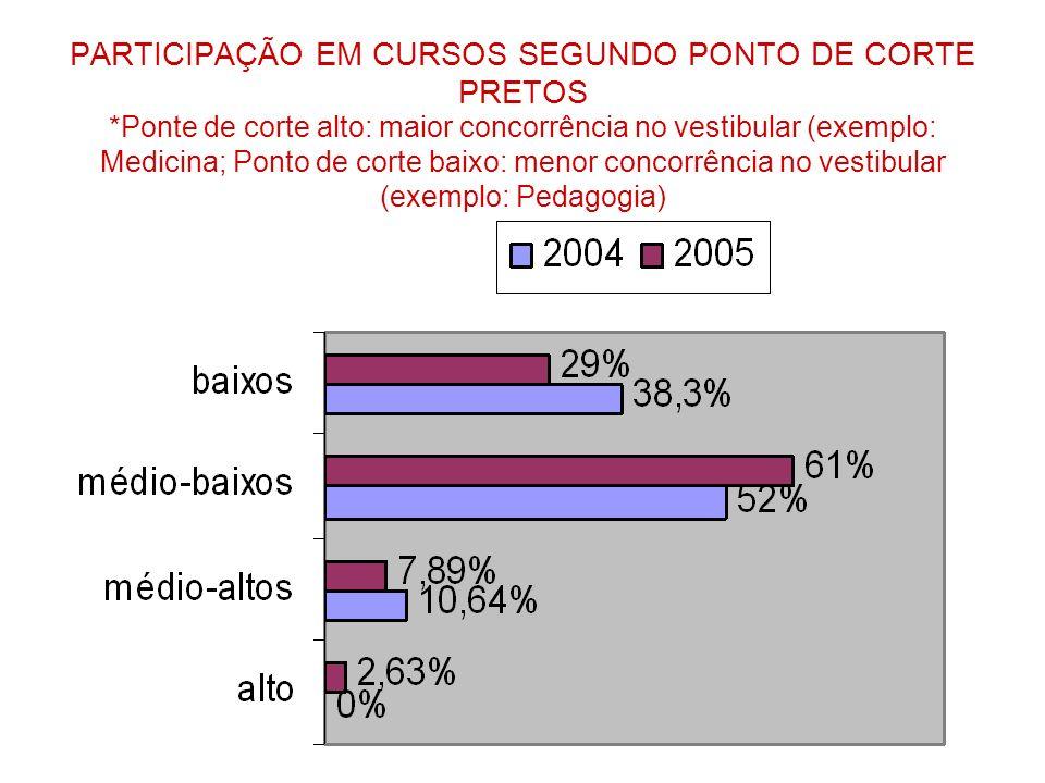 PARTICIPAÇÃO EM CURSOS SEGUNDO PONTO DE CORTE PRETOS