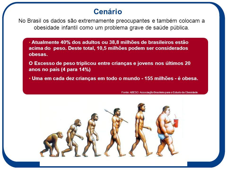 Cenário No Brasil os dados são extremamente preocupantes e também colocam a obesidade infantil como um problema grave de saúde pública.