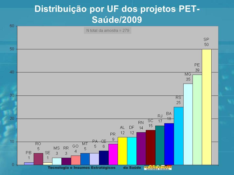 Distribuição por UF dos projetos PET-Saúde/2009