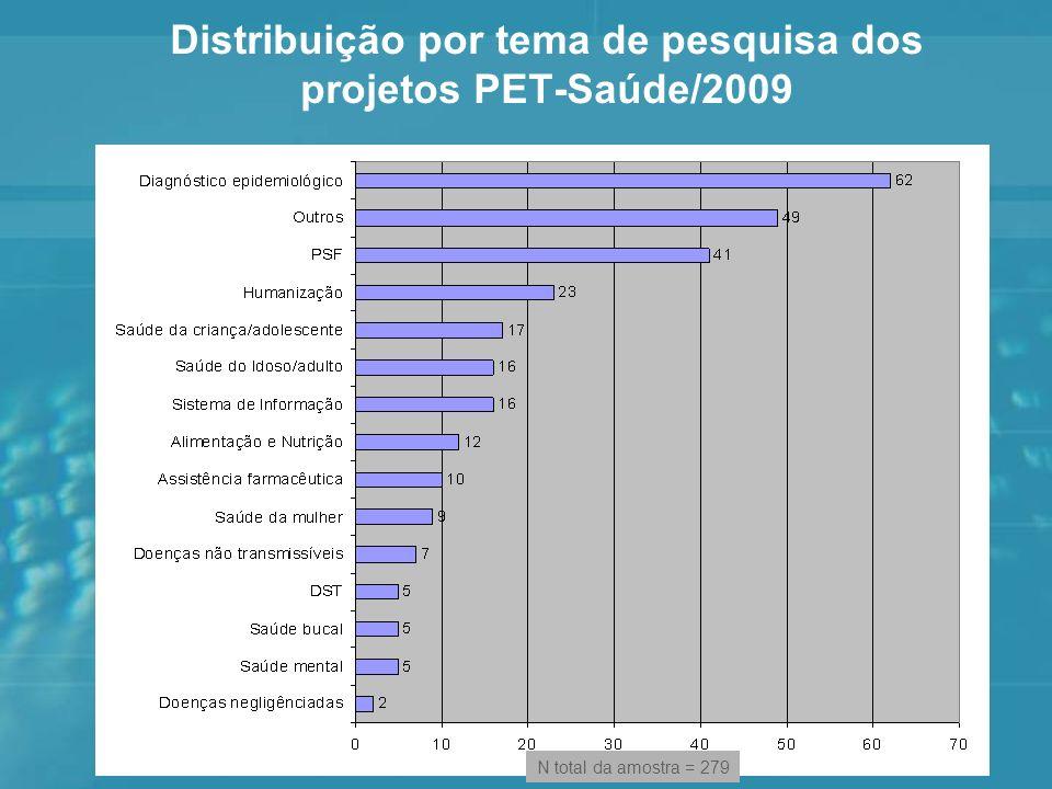 Distribuição por tema de pesquisa dos projetos PET-Saúde/2009