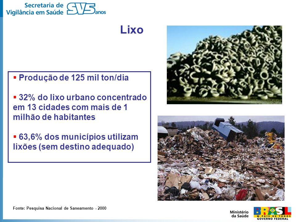 Lixo Produção de 125 mil ton/dia