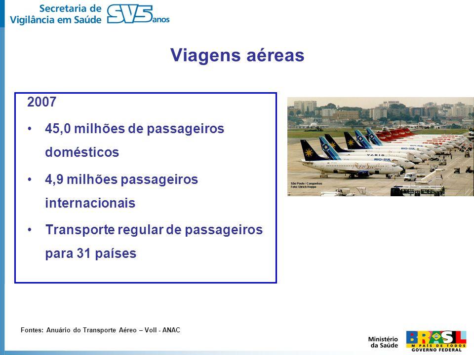 Viagens aéreas 2007 45,0 milhões de passageiros domésticos
