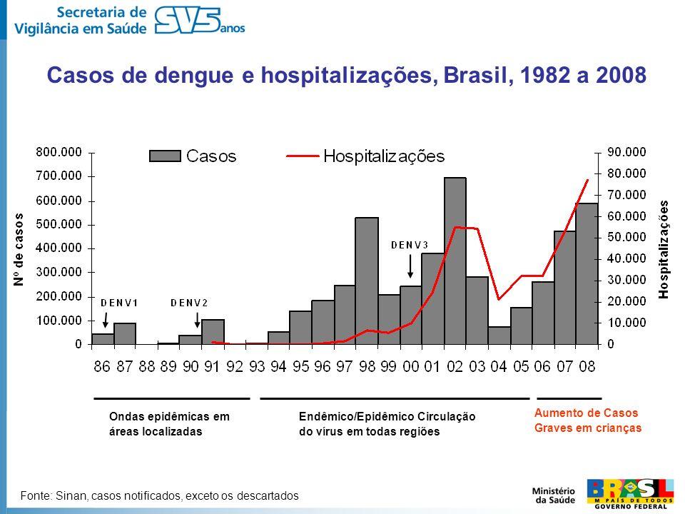 Casos de dengue e hospitalizações, Brasil, 1982 a 2008