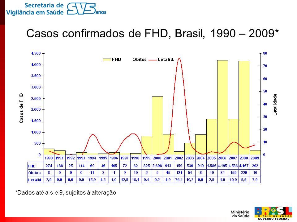 Casos confirmados de FHD, Brasil, 1990 – 2009*