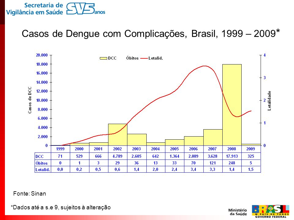 Casos de Dengue com Complicações, Brasil, 1999 – 2009*