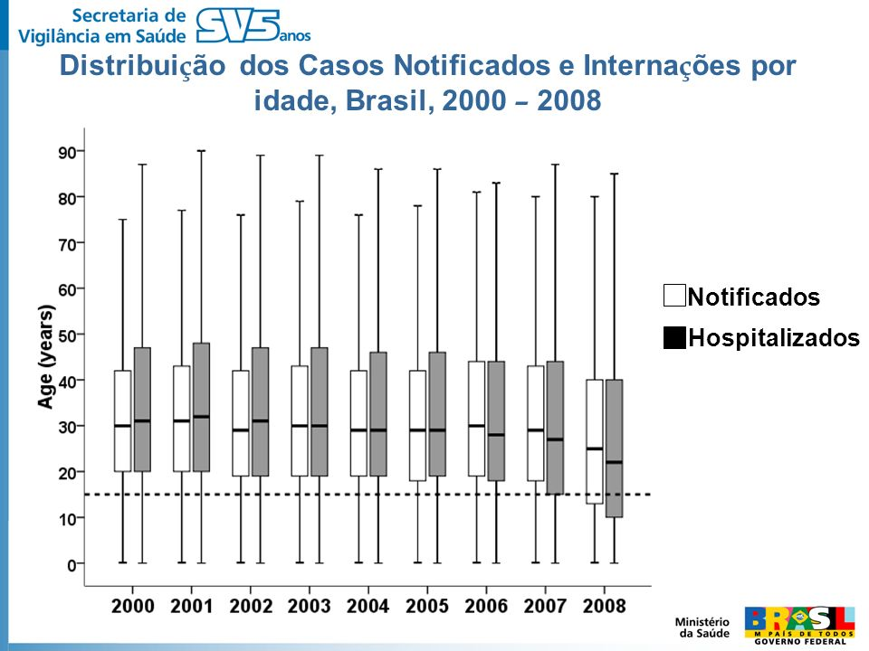 Distribuição dos Casos Notificados e Internações por idade, Brasil, 2000 – 2008
