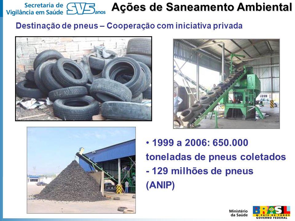Ações de Saneamento Ambiental