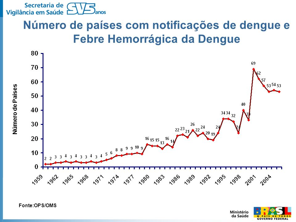 Número de países com notificações de dengue e Febre Hemorrágica da Dengue