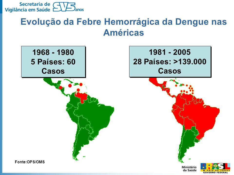 Evolução da Febre Hemorrágica da Dengue nas Américas