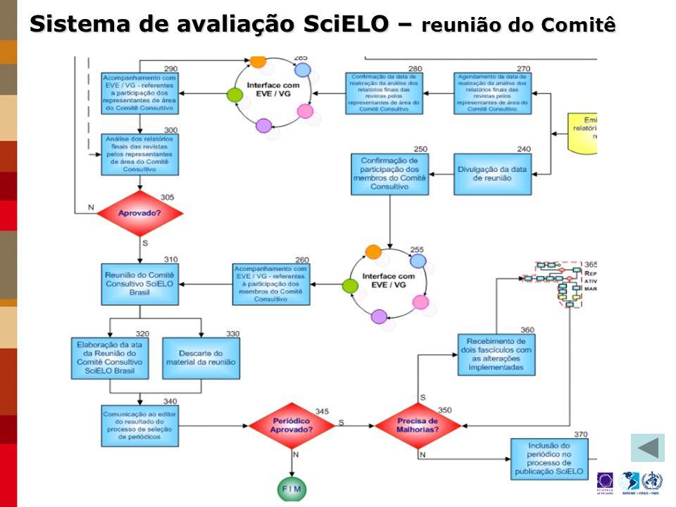 Sistema de avaliação SciELO – reunião do Comitê