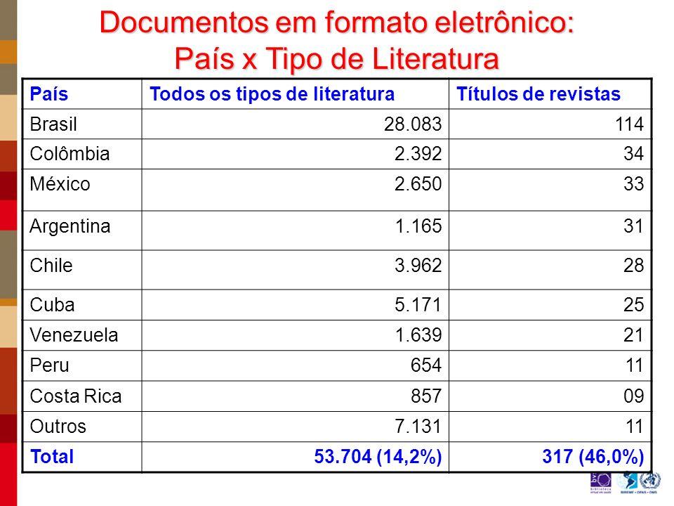Documentos em formato eletrônico: País x Tipo de Literatura