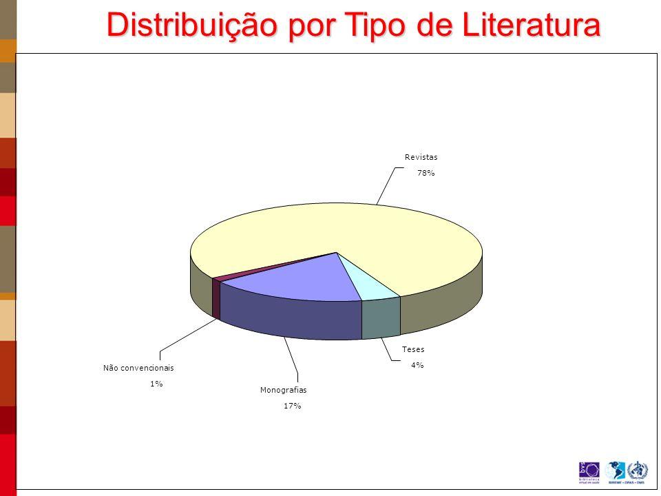 Distribuição por Tipo de Literatura