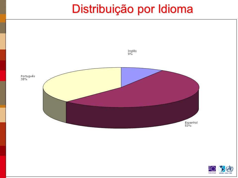 Distribuição por Idioma
