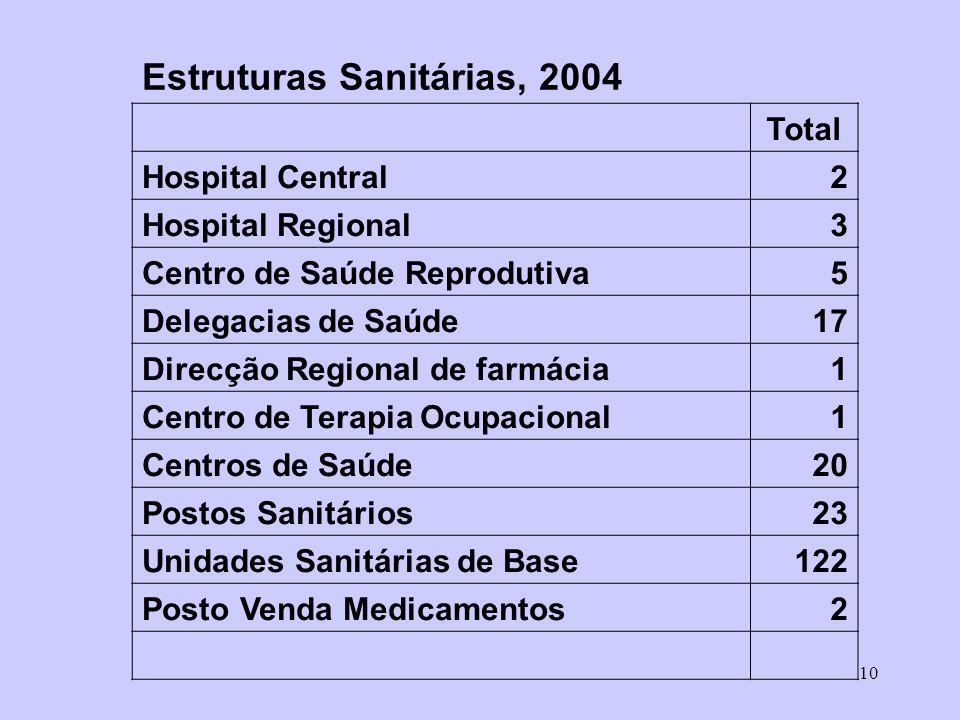 Estruturas Sanitárias, 2004