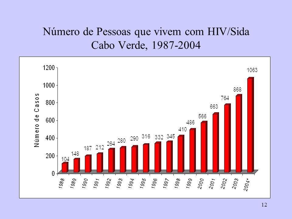 Número de Pessoas que vivem com HIV/Sida Cabo Verde, 1987-2004