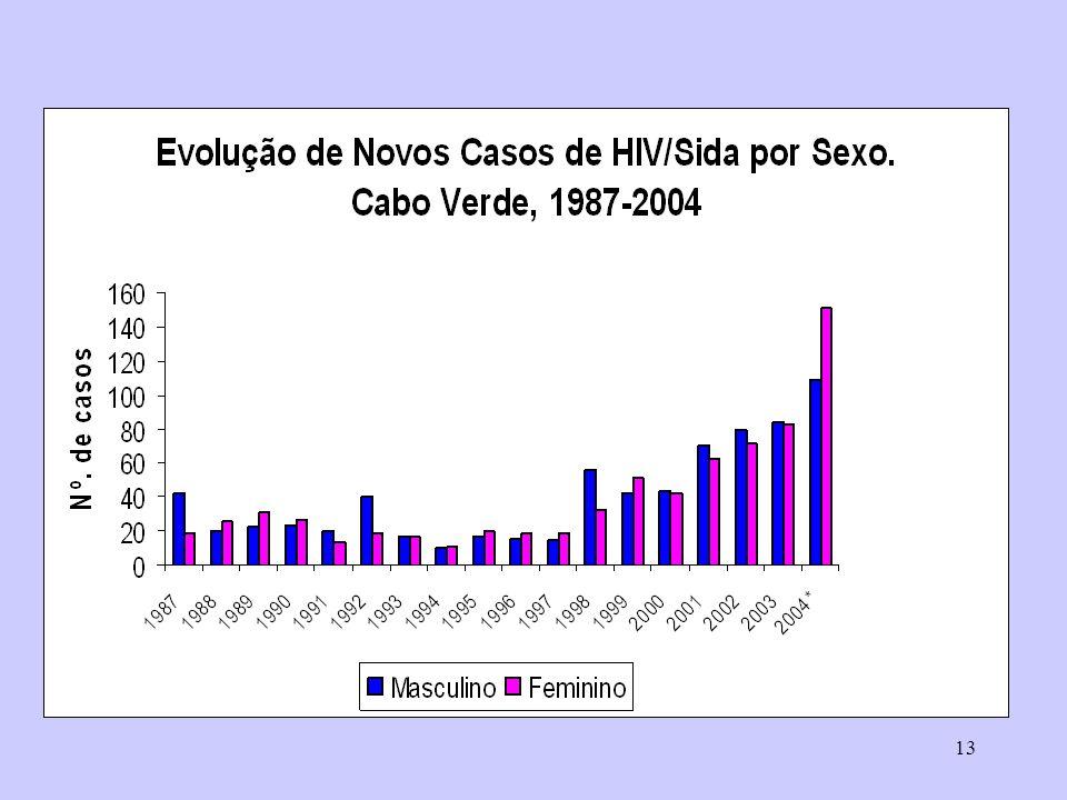 Evolução novos casos HIV por sexo
