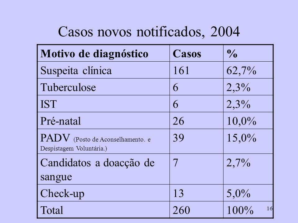 Casos novos notificados, 2004