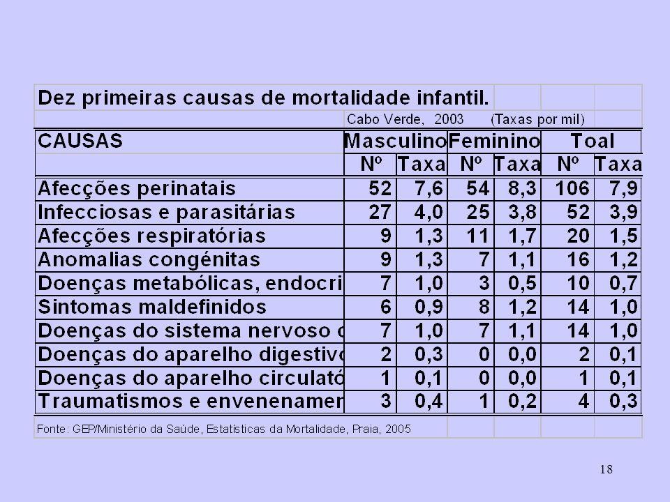 Mortalidade Infantil Causas