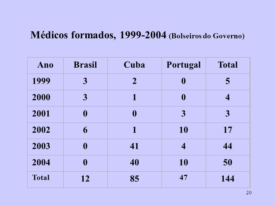 Médicos formados, 1999-2004 (Bolseiros do Governo)