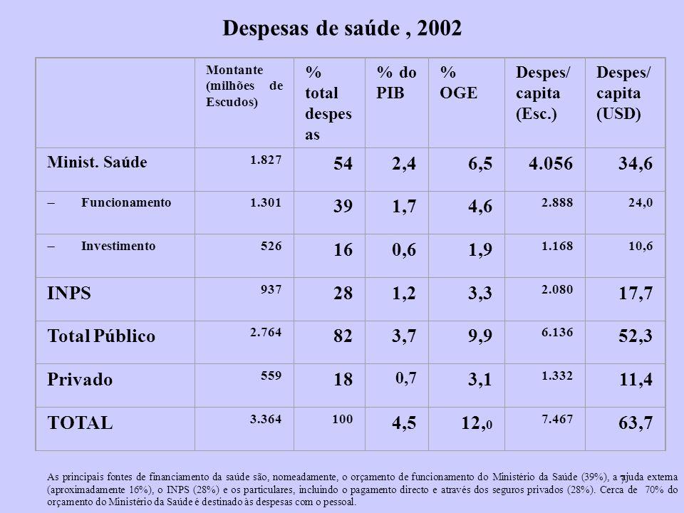 Despesas de saúde , 2002 Montante. (milhões de Escudos) % total despesas. % do PIB. % OGE. Despes/ capita (Esc.)
