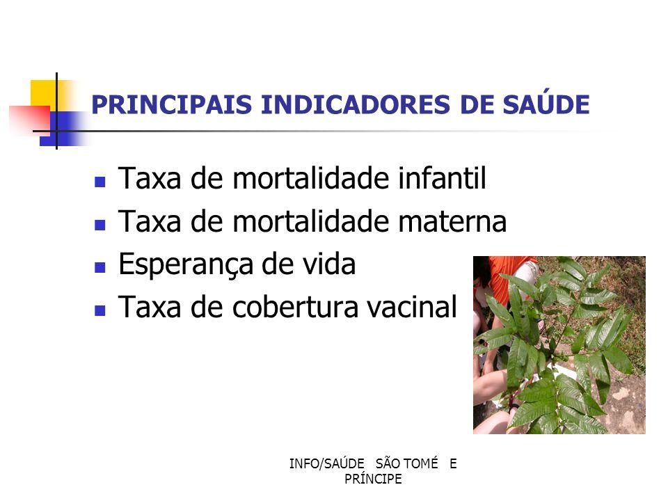 PRINCIPAIS INDICADORES DE SAÚDE