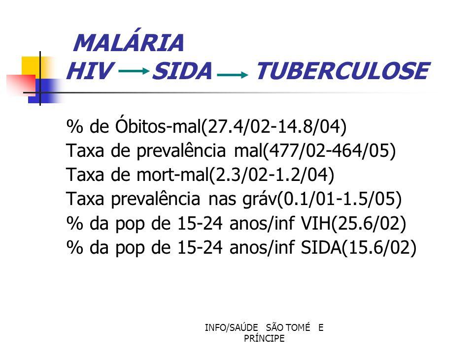MALÁRIA HIV SIDA TUBERCULOSE