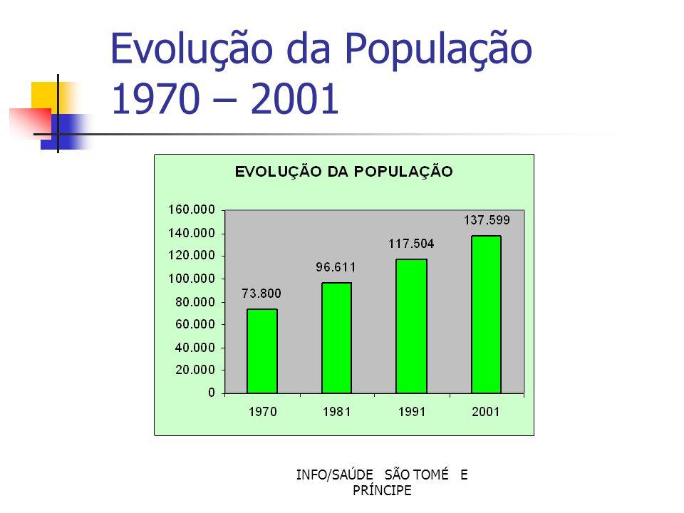 Evolução da População 1970 – 2001