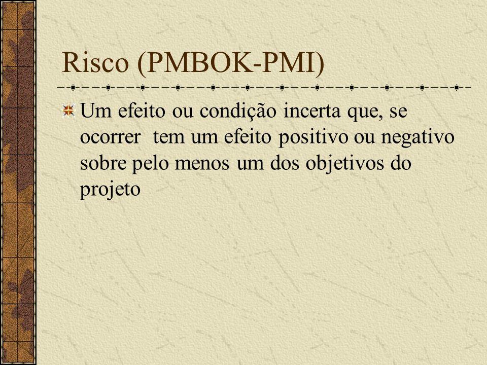 Risco (PMBOK-PMI) Um efeito ou condição incerta que, se ocorrer tem um efeito positivo ou negativo sobre pelo menos um dos objetivos do projeto.
