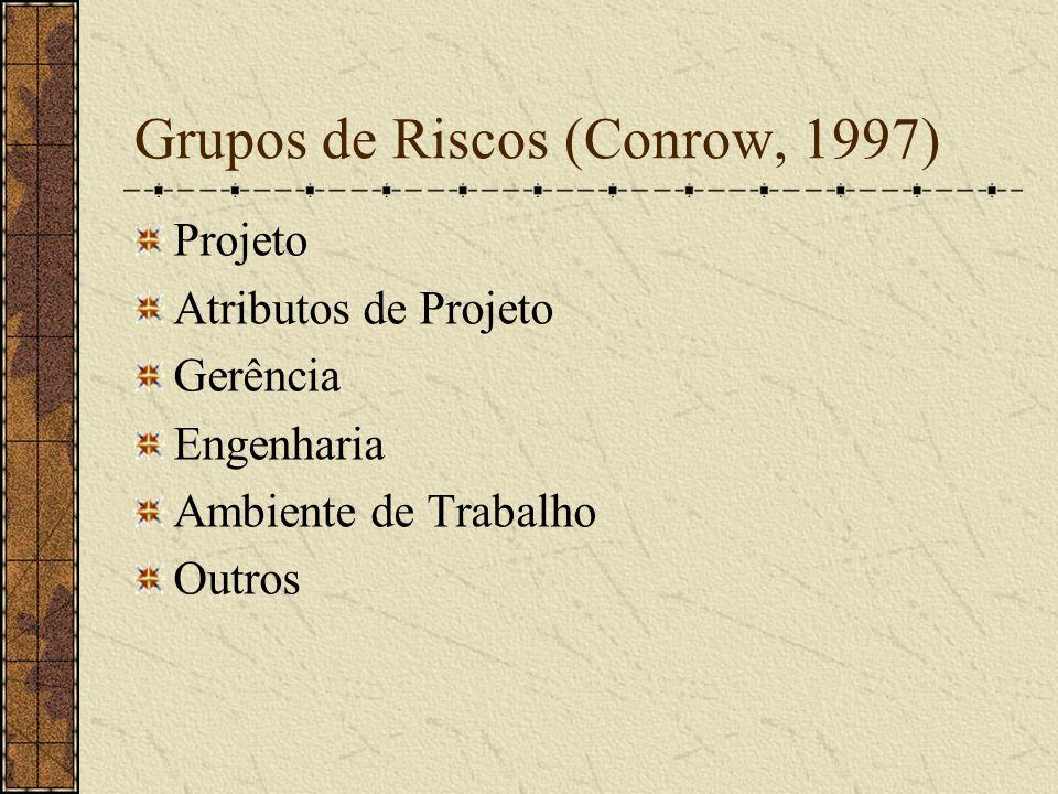 Grupos de Riscos (Conrow, 1997)