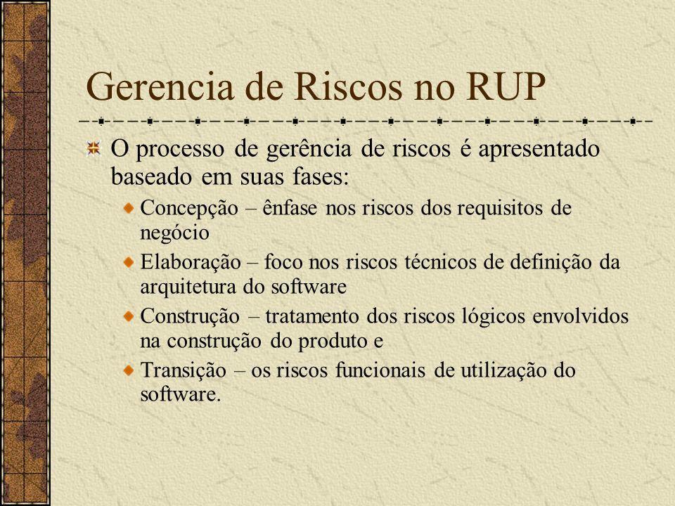 Gerencia de Riscos no RUP