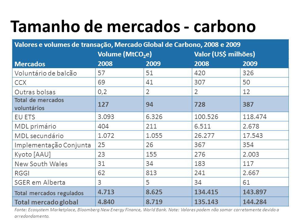 Tamanho de mercados - carbono