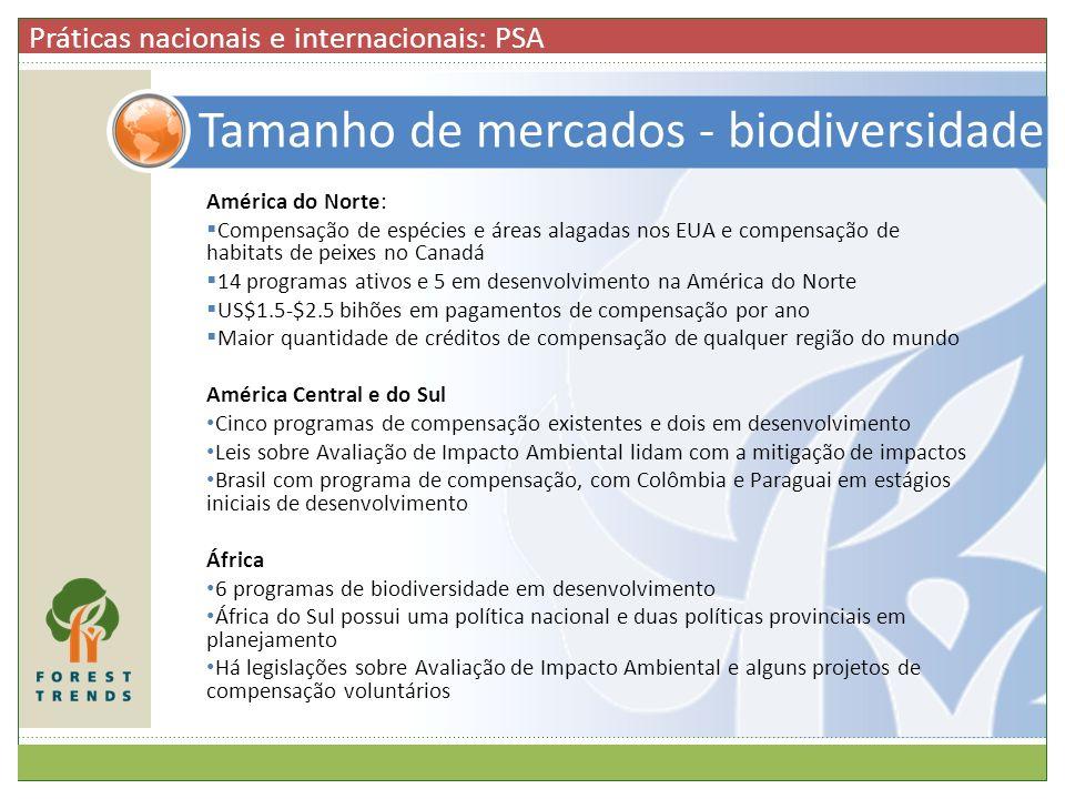 Tamanho de mercados - biodiversidade