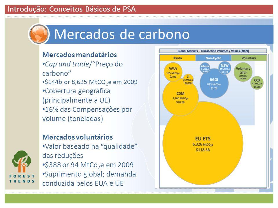 Mercados de carbono Introdução: Conceitos Básicos de PSA