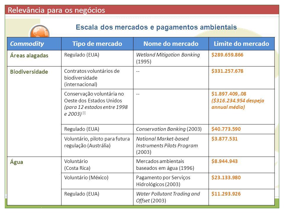 Escala dos mercados e pagamentos ambientais