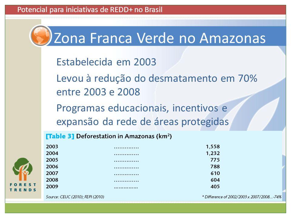 Zona Franca Verde no Amazonas