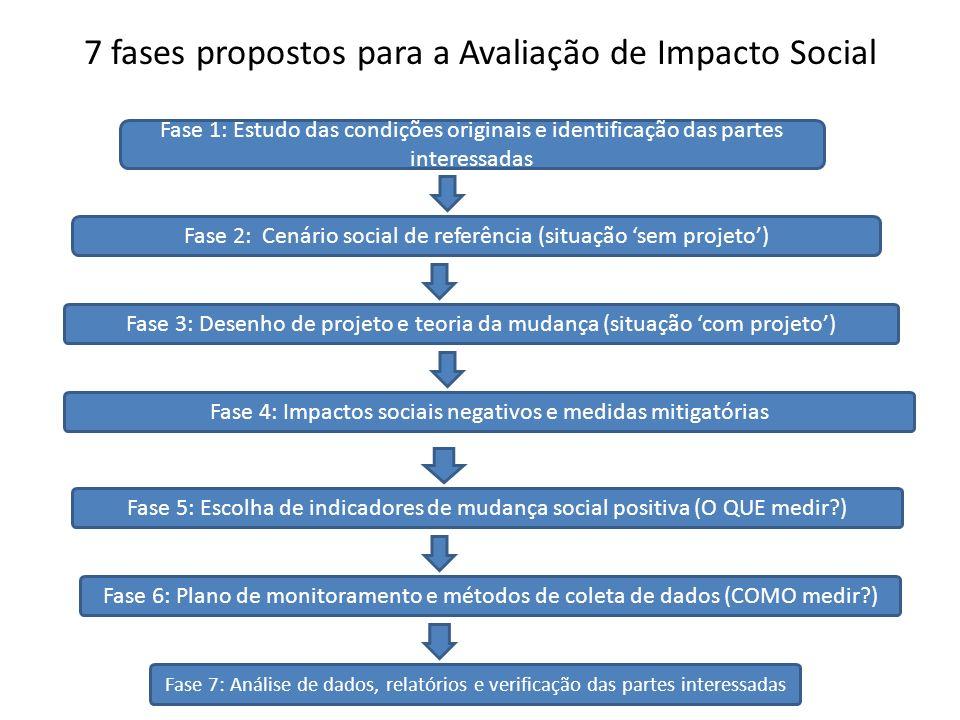 7 fases propostos para a Avaliação de Impacto Social