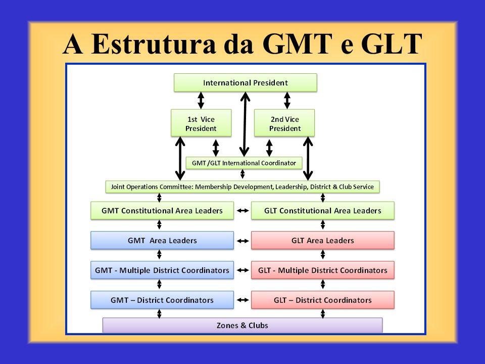 A Estrutura da GMT e GLT